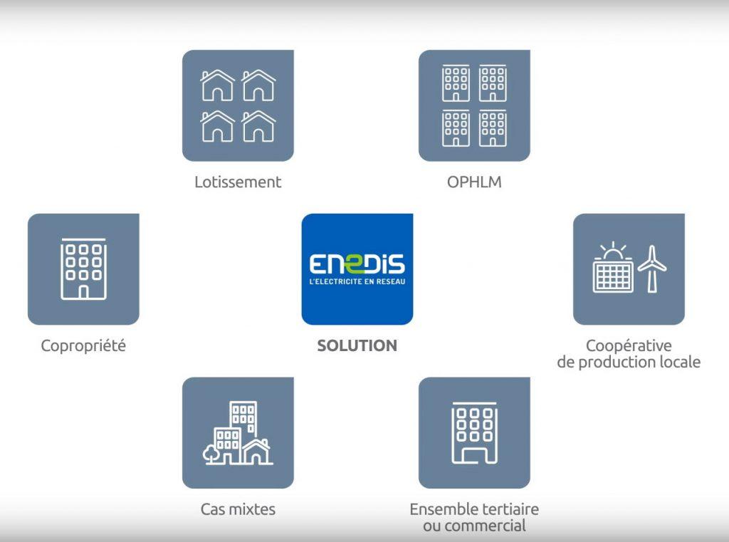 ENEDIS autoconsommation et surplus