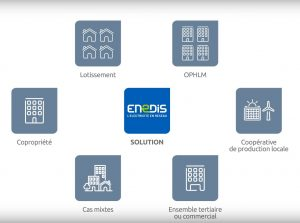 ENEDIS autoconsommation et surplus